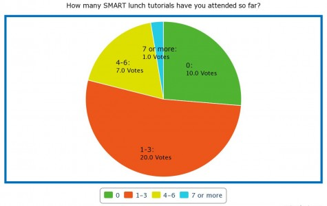 Poll Results: How many SMART lunch tutorials have you attended so far?