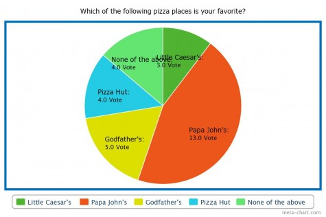 Poll results: Which of the following pizza places is your favorite?